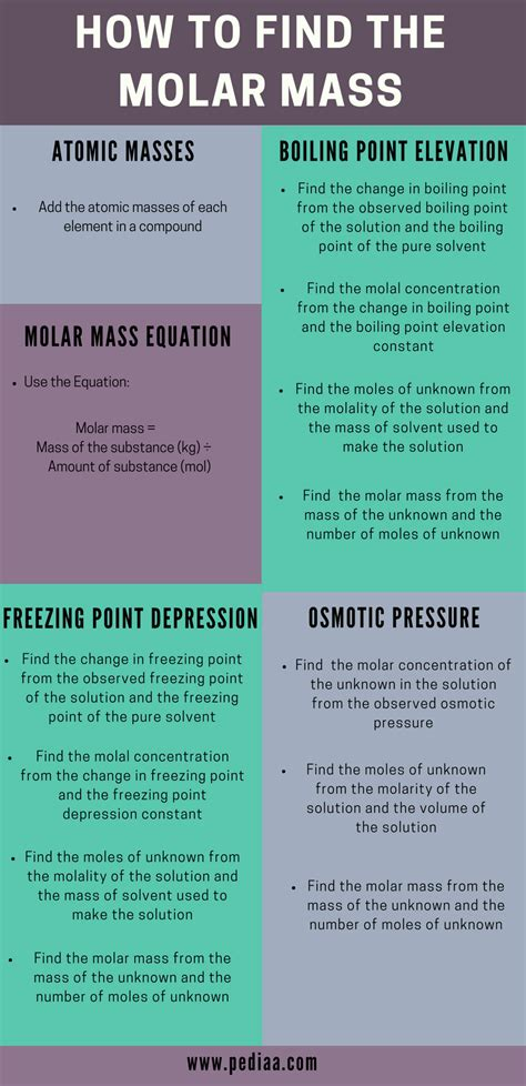 How to Find Molar Mass | Different Methods of Calculation