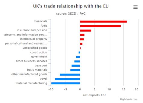 Is uncertainty over Brexit damaging the UK economy
